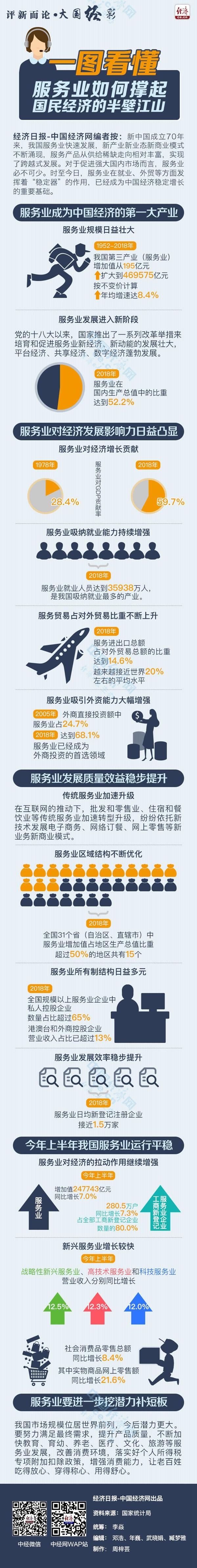 【评新而论·大国经彩】一图看懂丨服务业如何撑起国民经济的半壁江山