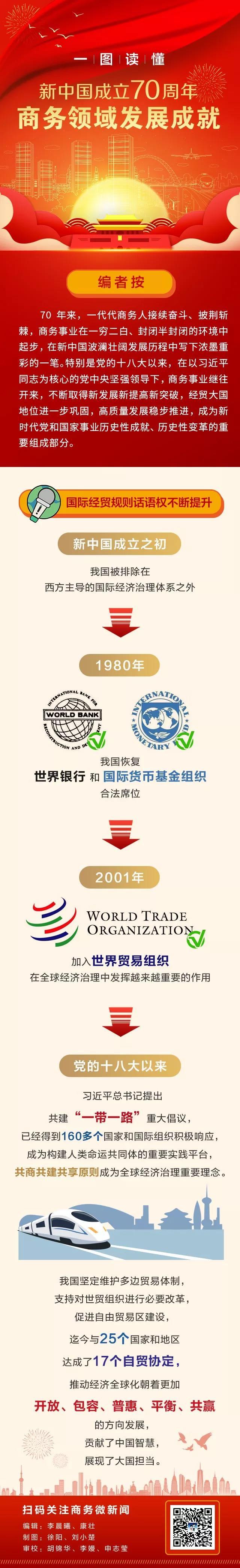 礼赞70年 商务领域发展成就 | 国际经贸规则话语权不断提升