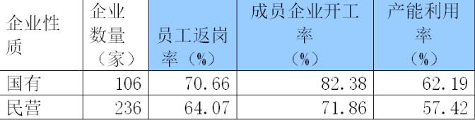 中国制造业500强复工复产率97.08%,国资委联系行业协会多措并举提供服务保障