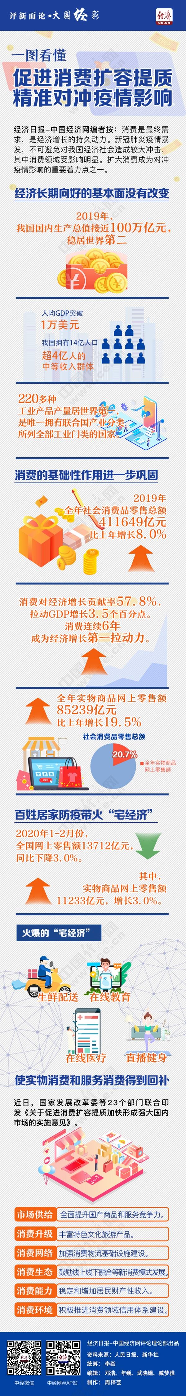 【评新而论·大国经彩】一图看懂丨促进消费扩容提质 精准对冲疫情影响