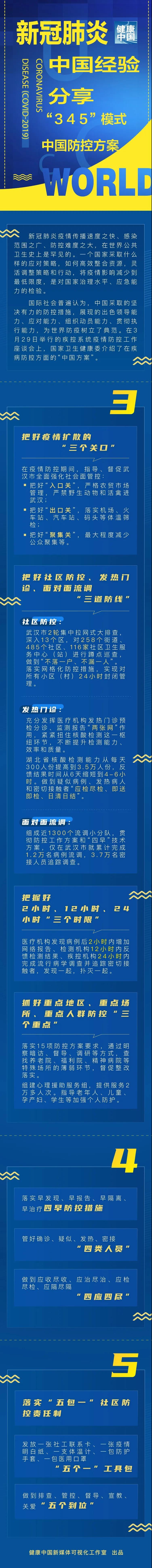 """一图读懂:中国新冠肺炎防控方案""""345""""模式"""